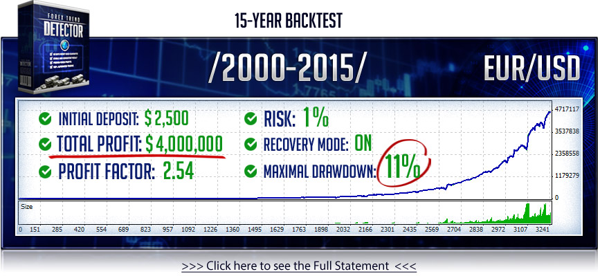 Backtest LOW RISK
